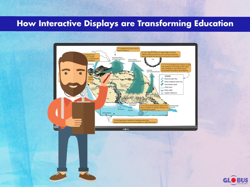 how interactive displays are transforming education