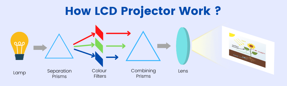 how-lcd-projector-works